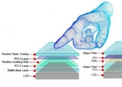 Сравнительные характеристики TOUCH технологий